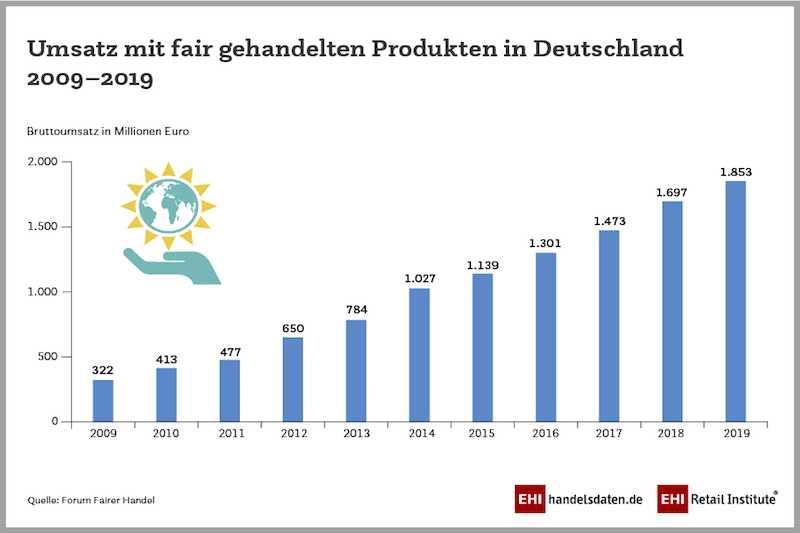 Umsatz mit fair gehandelten Produkten in Deutschland 2009-2019